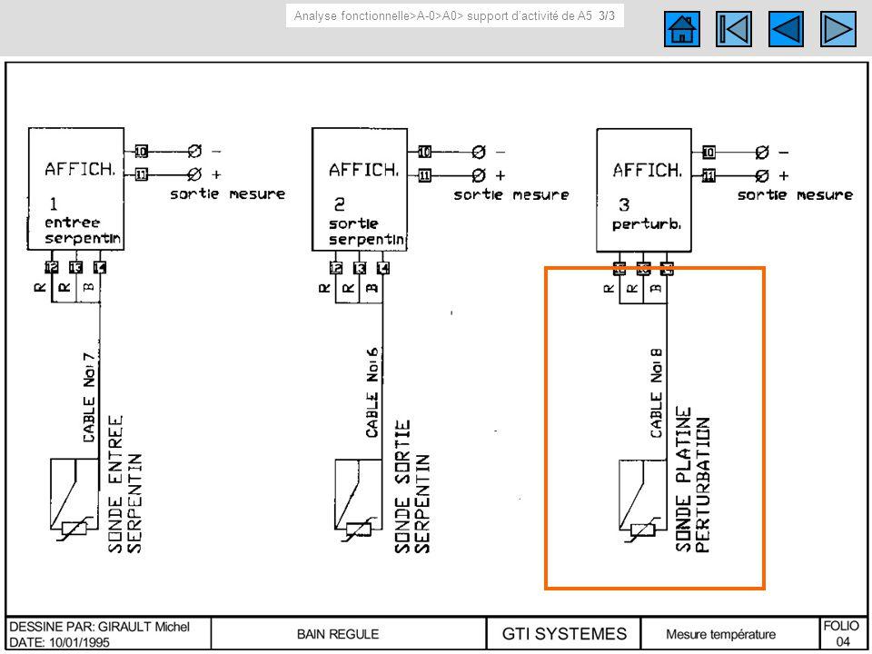 Schéma du support d activité de A5 Schéma (électrique, cinématique…) du support d activité de A5. Analyse fonctionnelle>A-0>A0> support dactivité de A