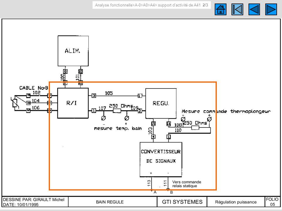 Support d activité de A41 2/3 Autre représentations du support d activité de A41 (plan, dessin…). Informations techniques.... Analyse fonctionnelle>A-