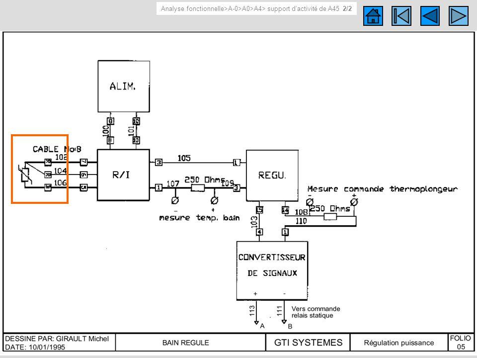 Support d activité de A45 2/2 Schéma (électrique, cinématique…) du support d activité de A45 Analyse fonctionnelle>A-0>A0>A4> support dactivité de A45