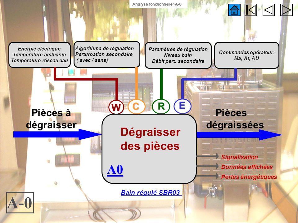 A-0 Energie électrique Température ambiante Température réseau eau Commandes opérateur: Ma, At, AU,, Signalisation Données affichées Pertes énergétiqu