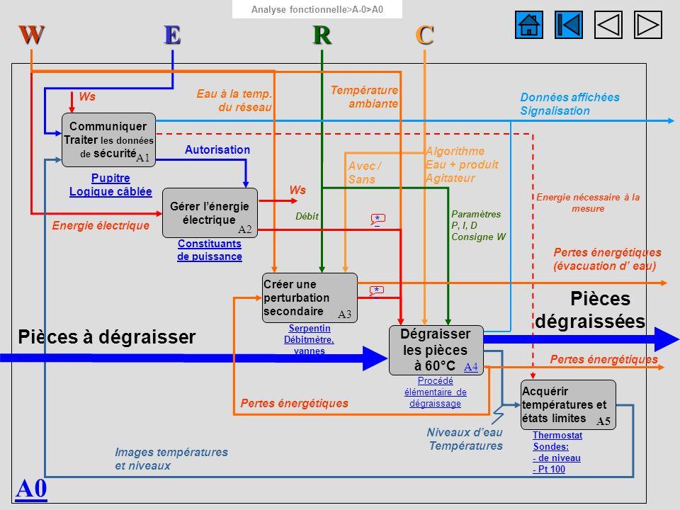 A4 RW C Eau + produit Agitateur Pièces à dégraisser Pièces dégraissées Calculer la loi de commande A41 Moduler lénergie A42 Contacteur statique Convertir lénergie A43 Thermo- plongeur Dégraisser les pièces à 60°C A44 Bac + produits + agitateur Mesurer la température du bain A45 Sonde Pt 100 Energie électrique Energie électrique modulée Grandeur réglante (énergie thermique) Energie nécessaire à la mesure Y = f (W-X,t) X W Mesure image de la température X Paramètres Xp, Ti, Td Données affichées Algorithme Grandeur réglée (température du bain) Température ambiante Régulateur et adaptateurs Analyse fonctionnelle > A-0>A0 >A4 Température des pièces