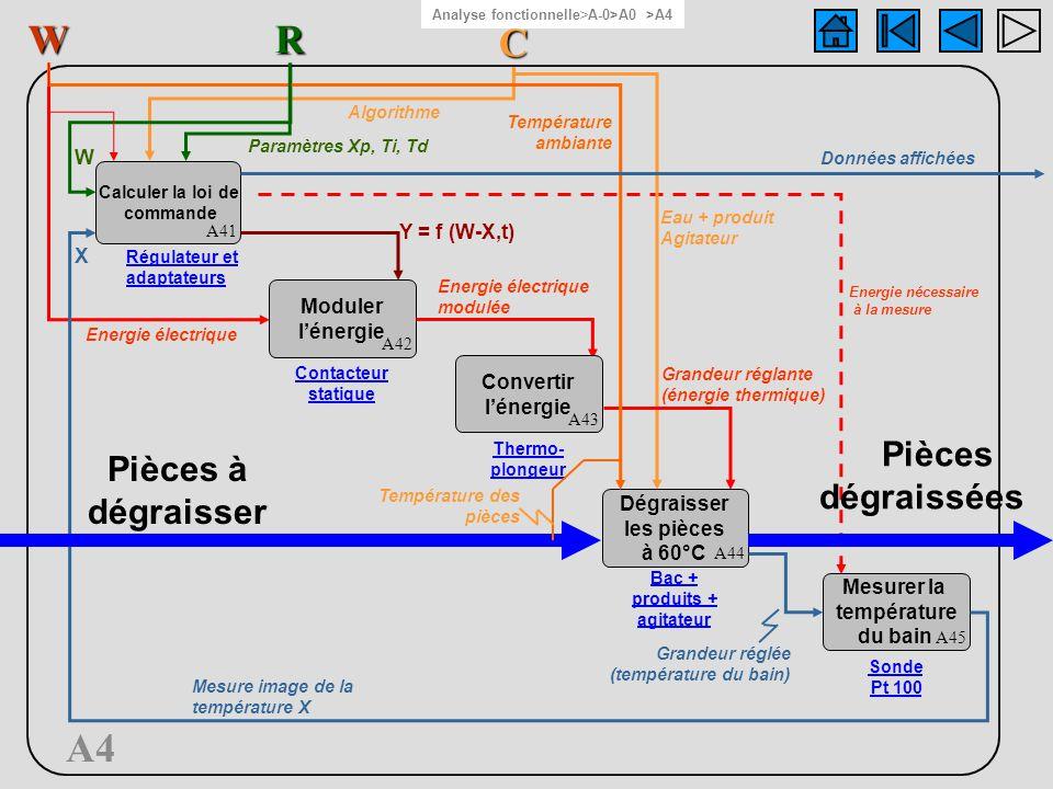 A4 RW C Eau + produit Agitateur Pièces à dégraisser Pièces dégraissées Calculer la loi de commande A41 Moduler lénergie A42 Contacteur statique Conver