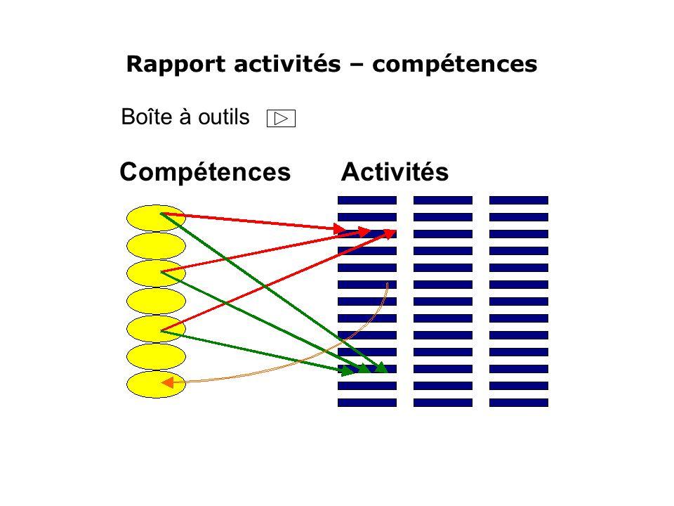 Rapport activités – compétences Compétences Activités Boîte à outils