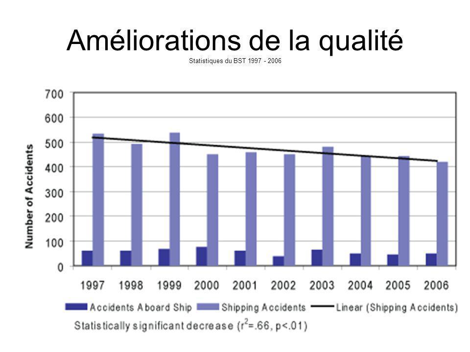 Améliorations de la qualité Statistiques du BST 1997 - 2006