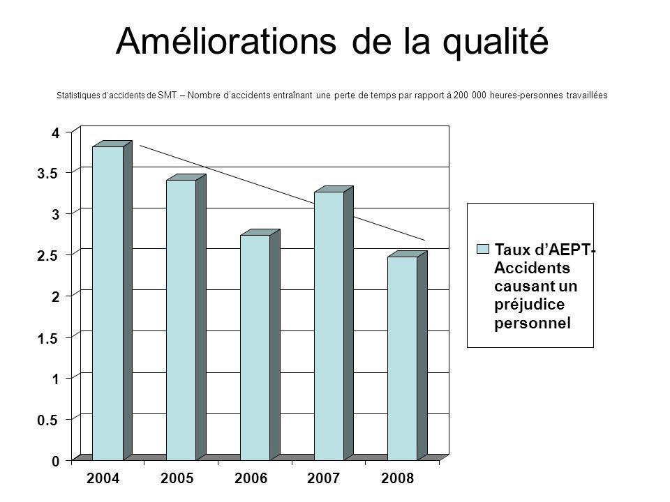 Améliorations de la qualité Statistiques daccidents de SMT – Nombre daccidents entraînant une perte de temps par rapport à 200 000 heures-personnes travaillées 0 0.5 1 1.5 2 2.5 3 3.5 4 20042005200620072008 Taux dAEPT- Accidents causant un préjudice personnel