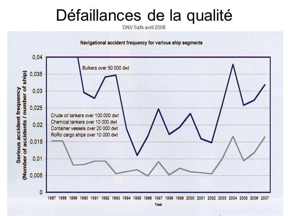 Défaillances de la qualité DNV Safx avril 2008