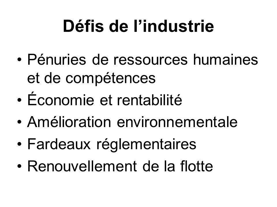Défis de lindustrie Pénuries de ressources humaines et de compétences Économie et rentabilité Amélioration environnementale Fardeaux réglementaires Renouvellement de la flotte