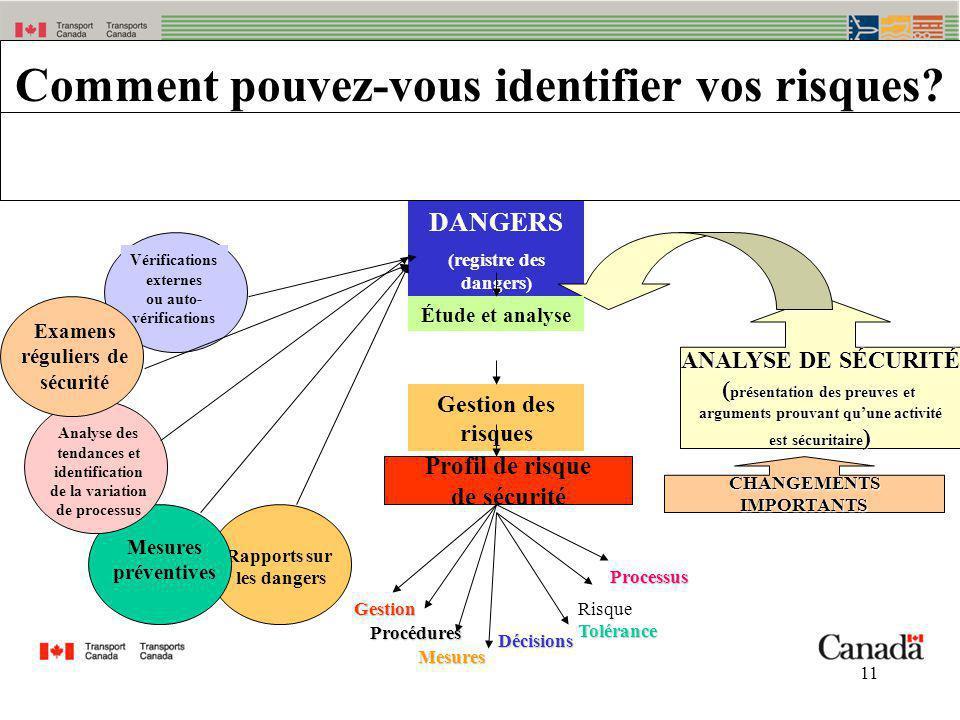11 DANGERS (registre des dangers) Comment pouvez-vous identifier vos risques? Procédures Mesures Décisions RisqueTolérance Processus Gestion CHANGEMEN
