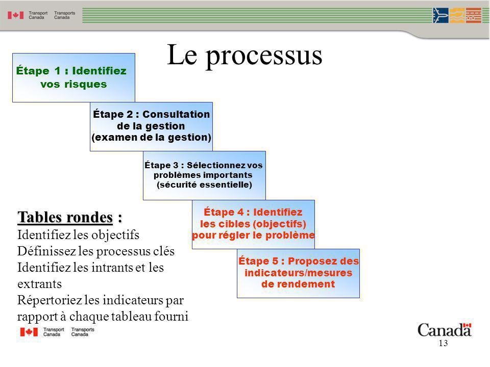 13 Le processus Étape 2 : Consultation de la gestion (examen de la gestion) Étape 1 : Identifiez vos risques Étape 3 : Sélectionnez vos problèmes impo