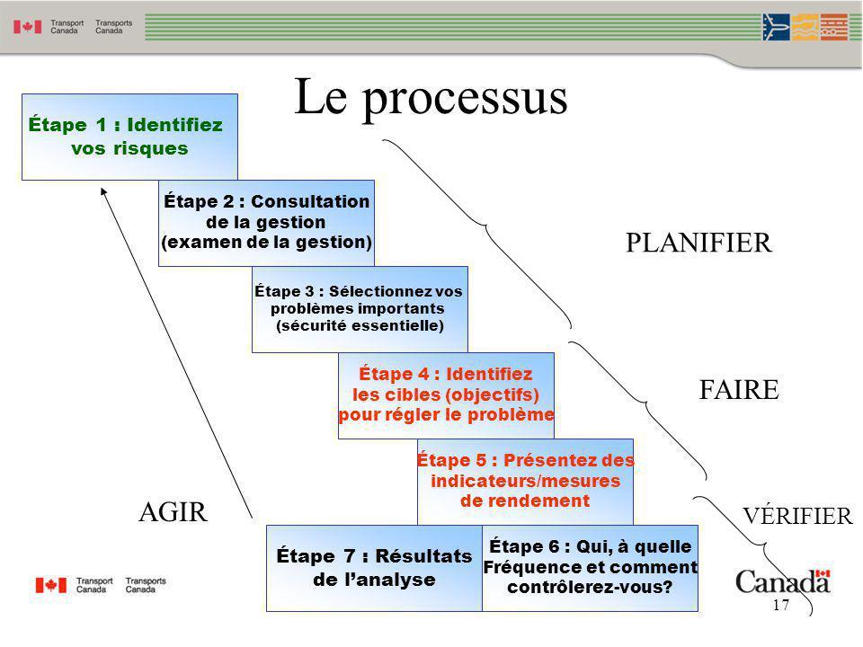 17 Le processus Étape 2 : Consultation de la gestion (examen de la gestion) Étape 1 : Identifiez vos risques Étape 3 : Sélectionnez vos problèmes impo