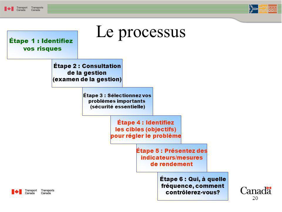 20 Le processus Étape 2 : Consultation de la gestion (examen de la gestion) Étape 1 : Identifiez vos risques Étape 3 : Sélectionnez vos problèmes impo