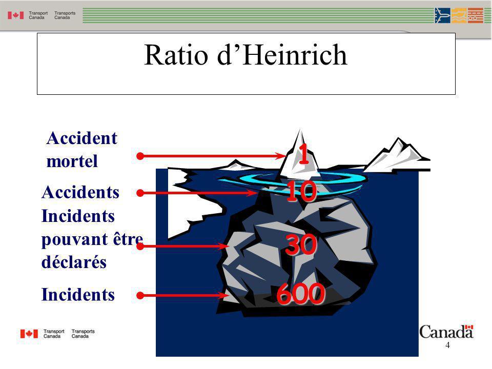 4 Ratio dHeinrich Accident mortel Accidents Incidents pouvant être déclarés Incidents 10 30 600 1