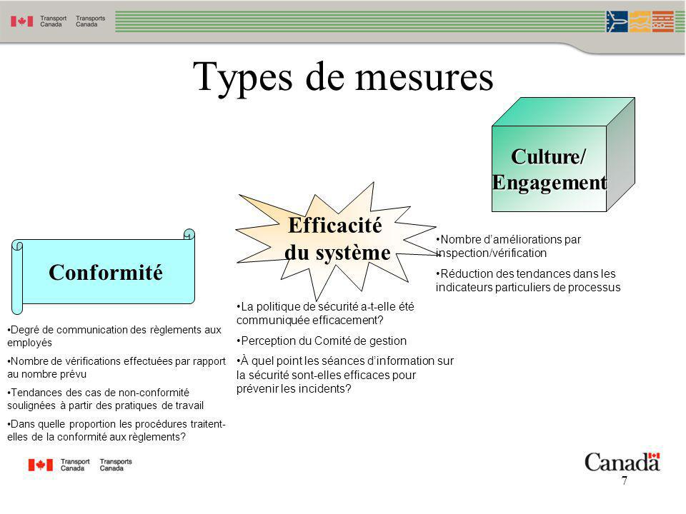 7 Types de mesures Conformité Degré de communication des règlements aux employés Nombre de vérifications effectuées par rapport au nombre prévu Tendan