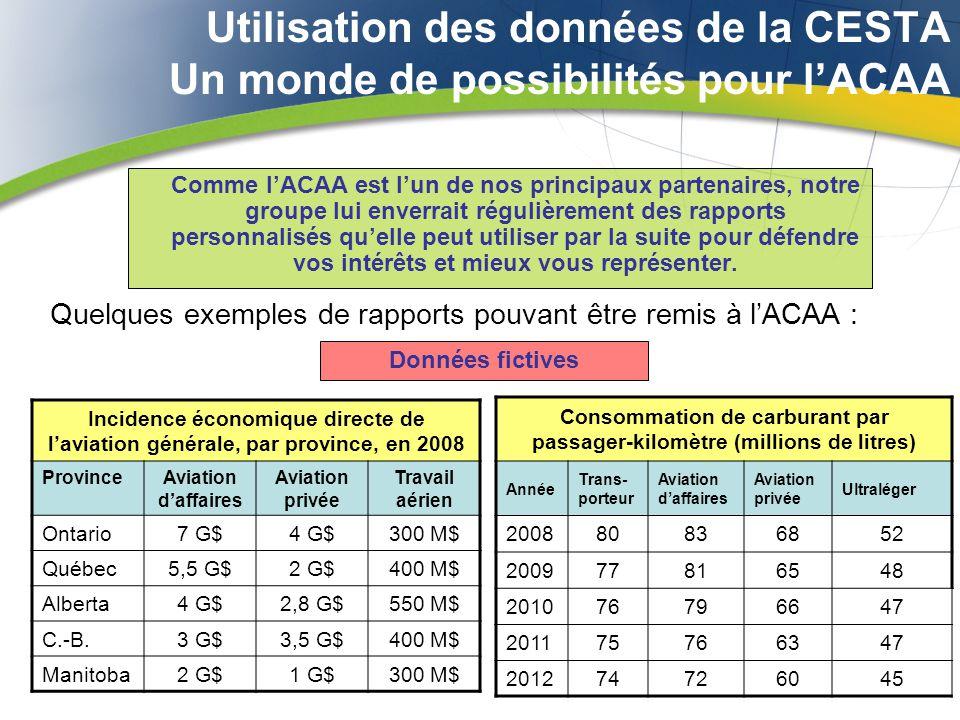 Utilisation des données de la CESTA Un monde de possibilités pour lACAA Comme lACAA est lun de nos principaux partenaires, notre groupe lui enverrait