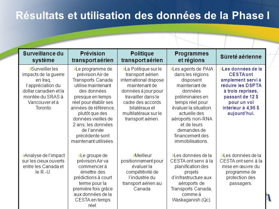 Résultats et utilisation des données de la Phase I Surveillance du système Prévision transport aérien Politique transport aérien Programmes et régions
