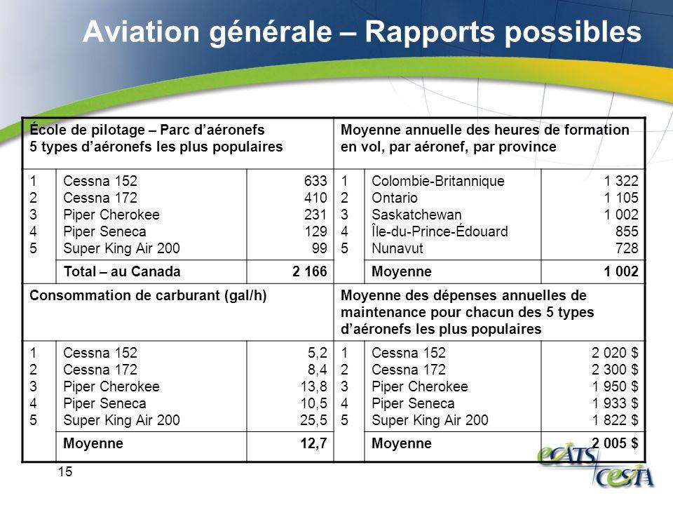15 Aviation générale – Rapports possibles École de pilotage – Parc daéronefs 5 types daéronefs les plus populaires Moyenne annuelle des heures de form