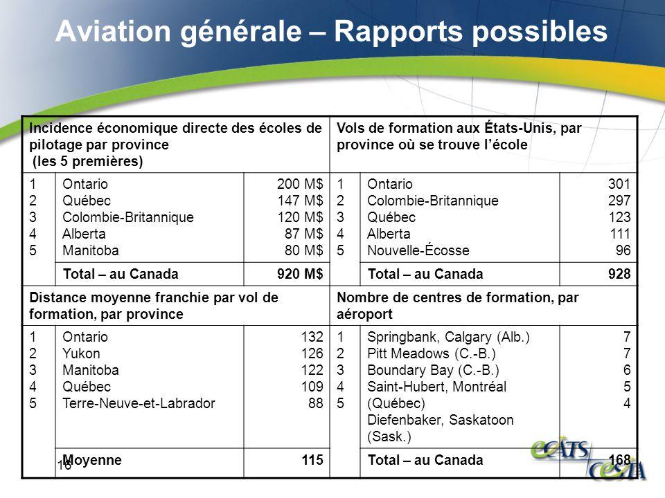 16 Aviation générale – Rapports possibles Incidence économique directe des écoles de pilotage par province (les 5 premières) Vols de formation aux Éta