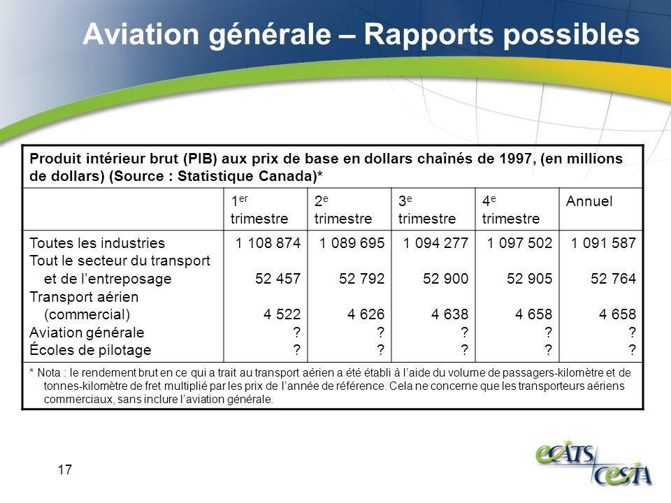 17 Aviation générale – Rapports possibles Produit intérieur brut (PIB) aux prix de base en dollars chaînés de 1997, (en millions de dollars) (Source :