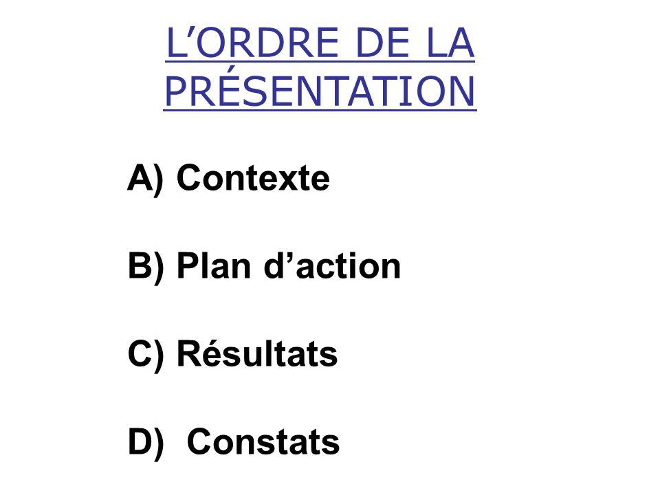 A) Contexte B) Plan daction C) Résultats D) Constats LORDRE DE LA PRÉSENTATION