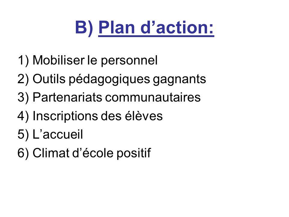 B) Plan daction: 1) Mobiliser le personnel 2) Outils pédagogiques gagnants 3) Partenariats communautaires 4) Inscriptions des élèves 5) Laccueil 6) Climat décole positif