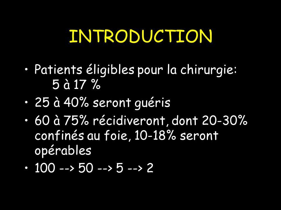 INTRODUCTION Patients éligibles pour la chirurgie: 5 à 17 % 25 à 40% seront guéris 60 à 75% récidiveront, dont 20-30% confinés au foie, 10-18% seront opérables 100 --> 50 --> 5 --> 2