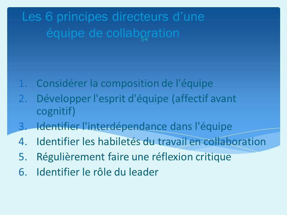 Les 6 principes directeurs dune équipe de collaboration 54 1.Considérer la composition de l'équipe 2.Développer l'esprit d'équipe (affectif avant cogn