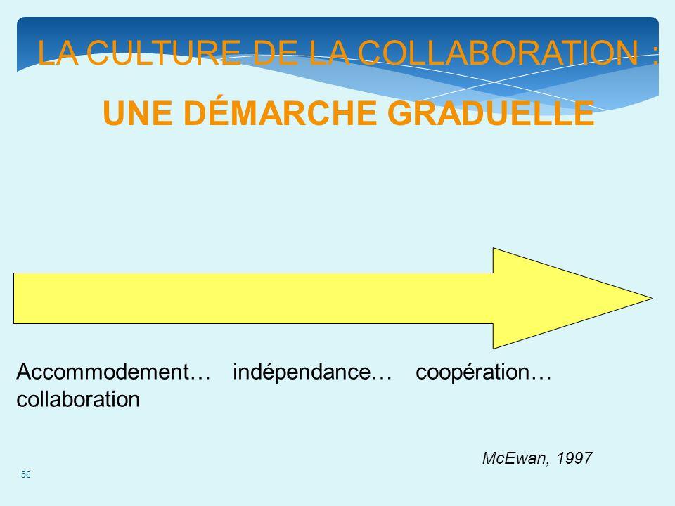 56 LA CULTURE DE LA COLLABORATION : UNE DÉMARCHE GRADUELLE Accommodement… indépendance… coopération… collaboration McEwan, 1997