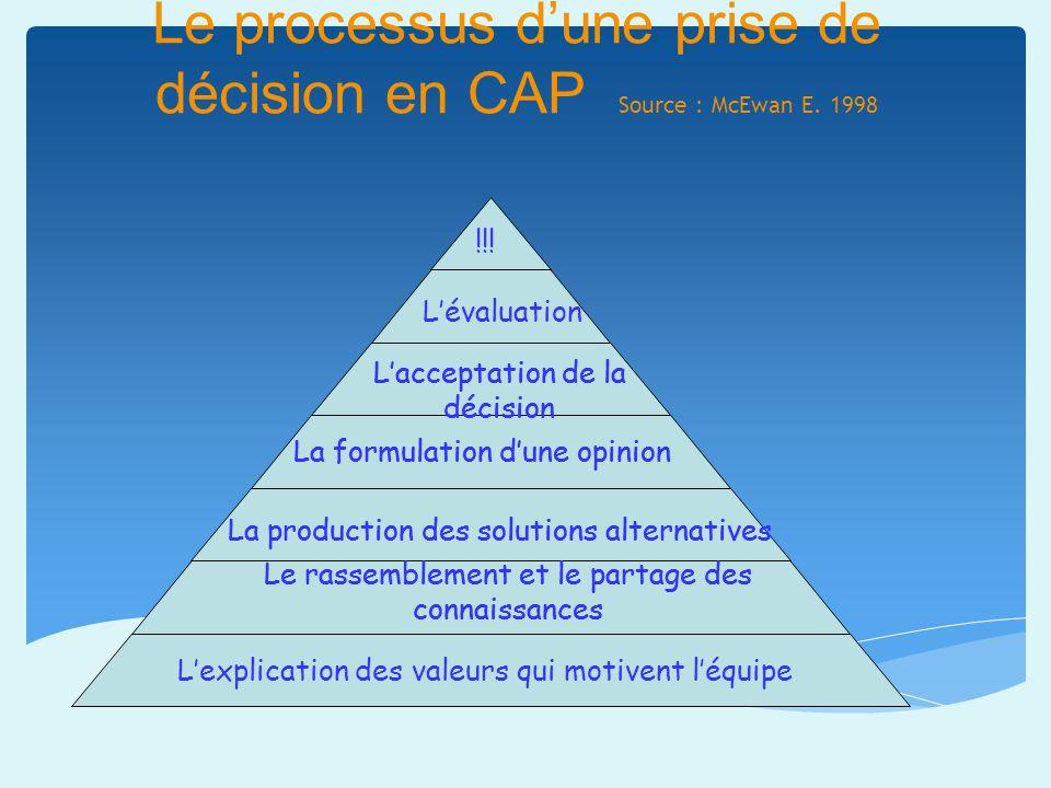 Le processus dune prise de décision en CAP Source : McEwan E. 1998 Le rassemblement et le partage des connaissances La production des solutions altern