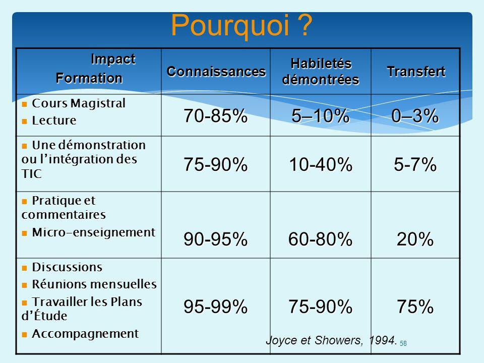 58 Pourquoi ?ImpactFormation Connaissances Habiletés démontrées Transfert Cours Magistral Cours Magistral Lecture Lecture 70-85%5–10%0–3% Une démonstr