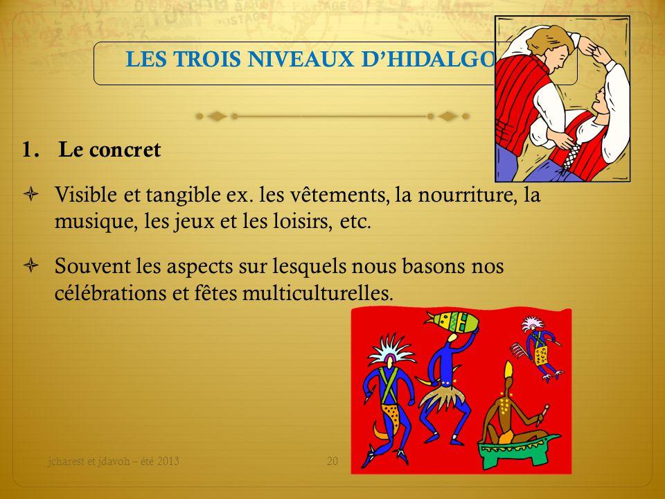 LES TROIS NIVEAUX DHIDALGO 1.Le concret Visible et tangible ex.