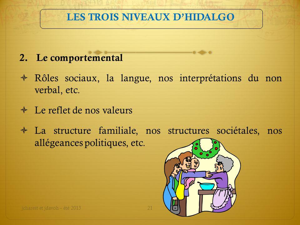 LES TROIS NIVEAUX DHIDALGO 2. Le comportemental Rôles sociaux, la langue, nos interprétations du non verbal, etc. Le reflet de nos valeurs La structur
