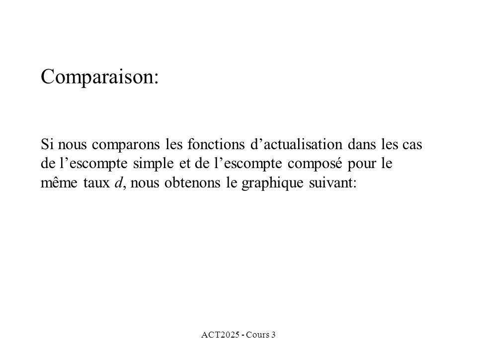 ACT2025 - Cours 3 Comparaison: Si nous comparons les fonctions dactualisation dans les cas de lescompte simple et de lescompte composé pour le même ta