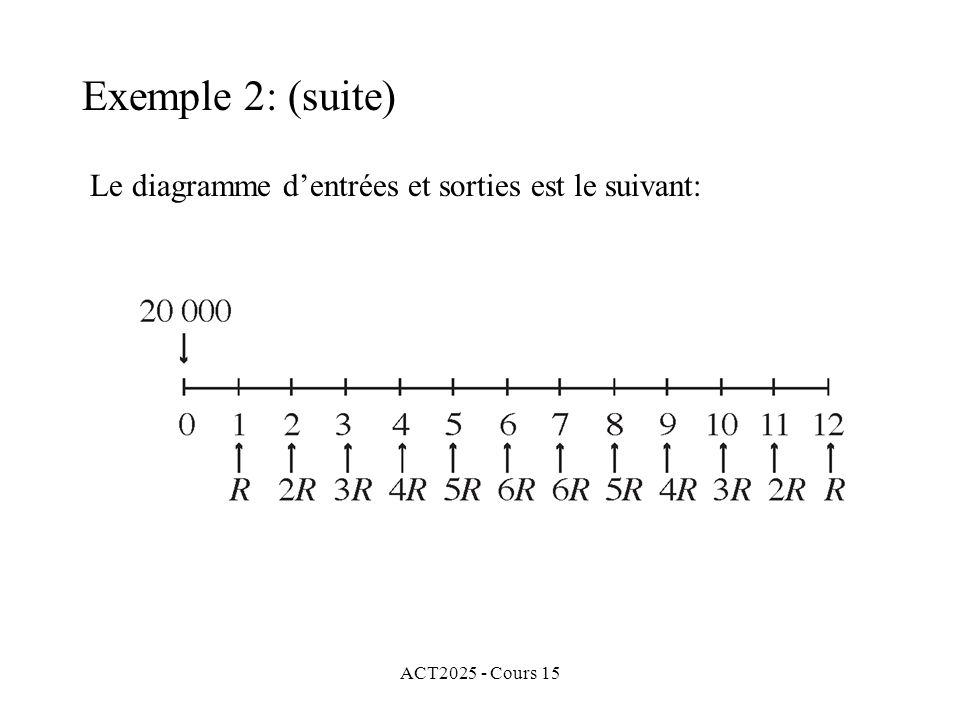 ACT2025 - Cours 15 Exemple 2: (suite) Le diagramme dentrées et sorties est le suivant: