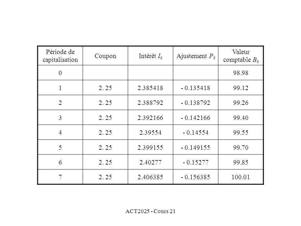 ACT2025 - Cours 21 Période de capitalisation CouponIntérêt I k Ajustement P k Valeur comptable B k 098.98 12.