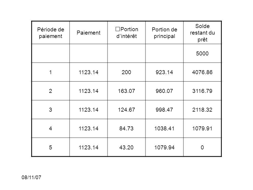 08/11/07 Période de paiement Paiement Portion dintérêt Portion de principal Solde restant du prêt 5000 11123.14200923.144076.86 21123.14163.07960.0731