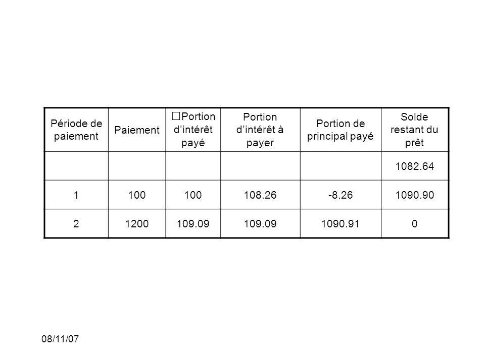 08/11/07 Période de paiement Paiement Portion dintérêt payé Portion dintérêt à payer Portion de principal payé Solde restant du prêt 1082.64 1100 108.26-8.261090.90 21200109.09 1090.910