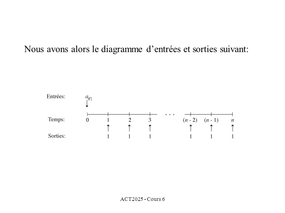 ACT2025 - Cours 6 Nous avons alors le diagramme dentrées et sorties suivant: