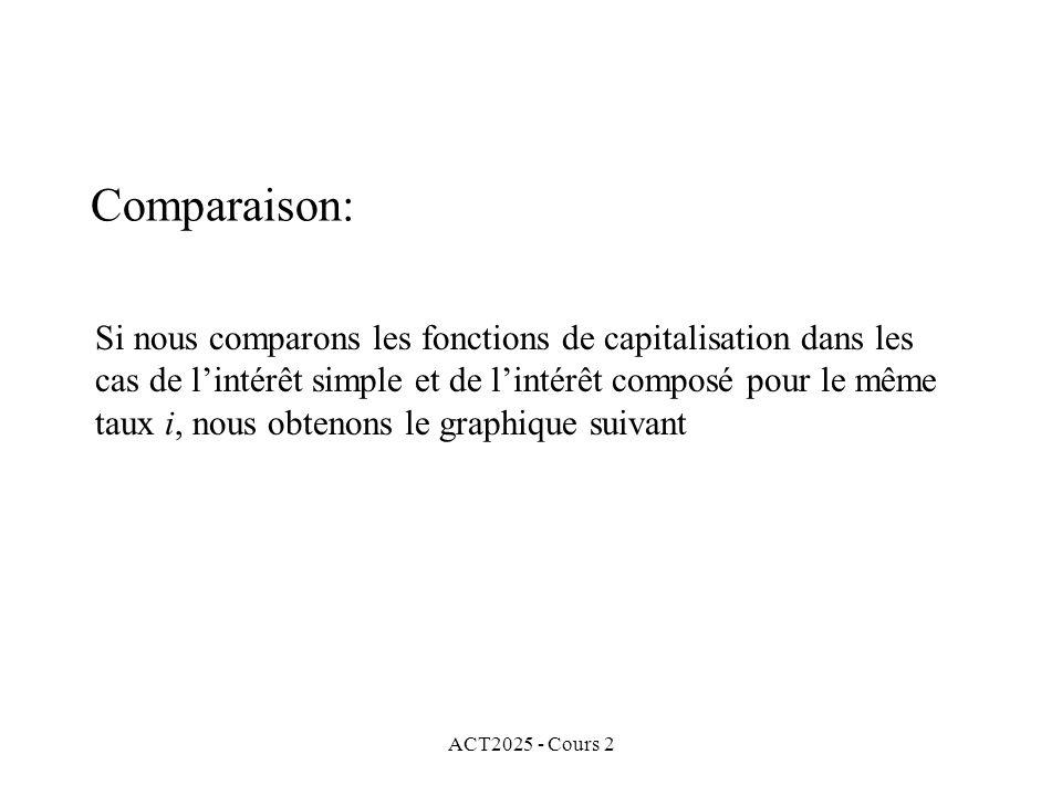 ACT2025 - Cours 2 Comparaison: Si nous comparons les fonctions de capitalisation dans les cas de lintérêt simple et de lintérêt composé pour le même taux i, nous obtenons le graphique suivant