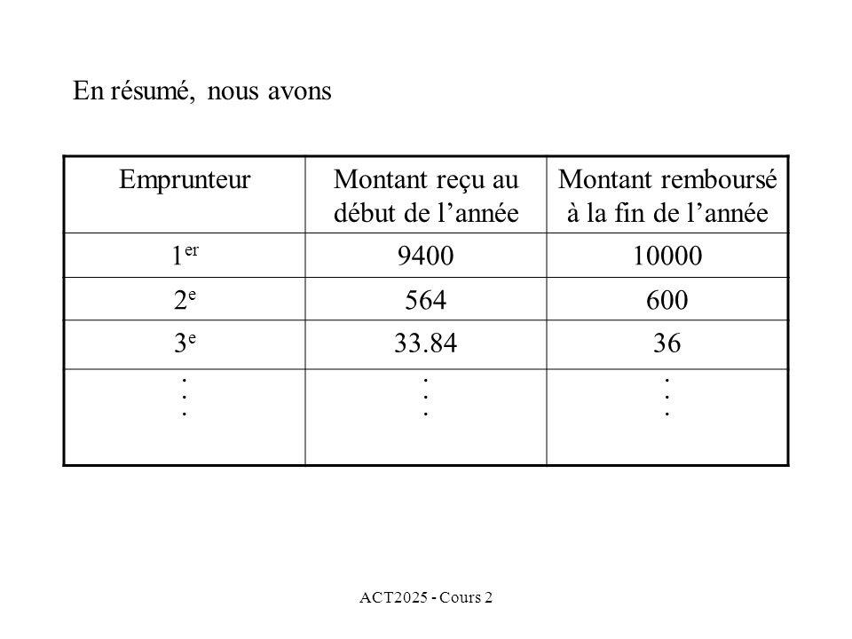 ACT2025 - Cours 2 En résumé, nous avons EmprunteurMontant reçu au début de lannée Montant remboursé à la fin de lannée 1 er 940010000 2e2e 564600 3e3e 33.8436..................