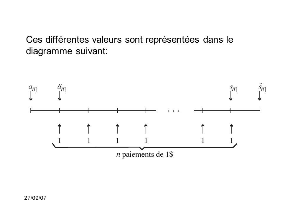 27/09/07 Ces différentes valeurs sont représentées dans le diagramme suivant: