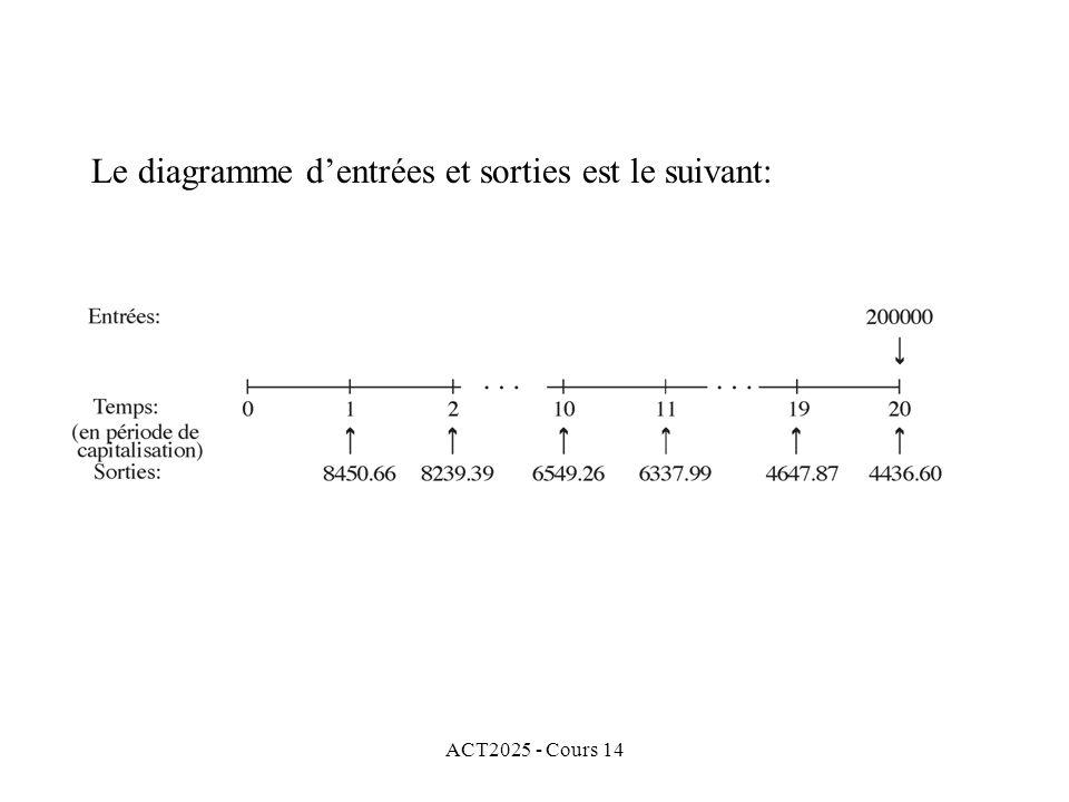 ACT2025 - Cours 14 Le diagramme dentrées et sorties est le suivant: