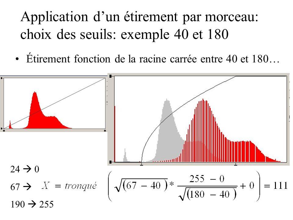 Application dun étirement par morceau: choix des seuils: exemple 40 et 180 Étirement fonction de la racine carrée entre 40 et 180… 24 0 67 190 255