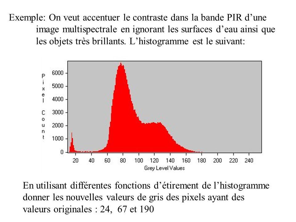 Exemple: On veut accentuer le contraste dans la bande PIR dune image multispectrale en ignorant les surfaces deau ainsi que les objets très brillants.