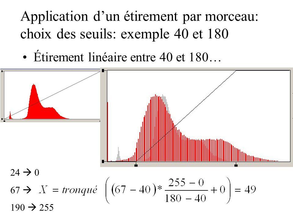 Application dun étirement par morceau: choix des seuils: exemple 40 et 180 Étirement linéaire entre 40 et 180… 24 0 67 190 255