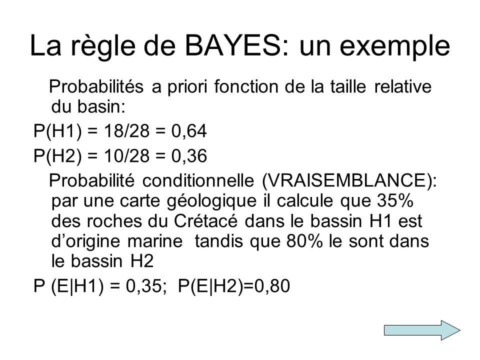 La règle de BAYES: un exemple Probabilités a priori fonction de la taille relative du basin: P(H1) = 18/28 = 0,64 P(H2) = 10/28 = 0,36 Probabilité con
