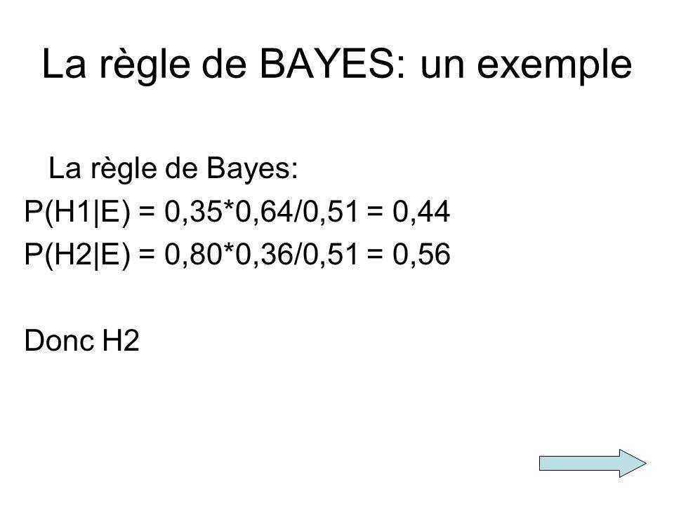 La règle de BAYES: un exemple La règle de Bayes: P(H1|E) = 0,35*0,64/0,51 = 0,44 P(H2|E) = 0,80*0,36/0,51 = 0,56 Donc H2