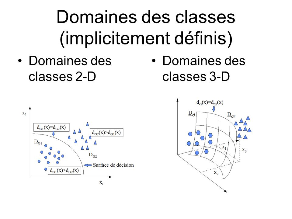 Domaines des classes (implicitement définis) Domaines des classes 2-D Domaines des classes 3-D