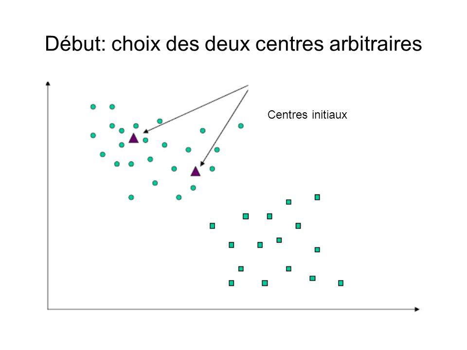 Début: choix des deux centres arbitraires Centres initiaux