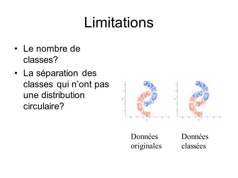 Limitations Le nombre de classes? La séparation des classes qui nont pas une distribution circulaire? Données originales Données classées