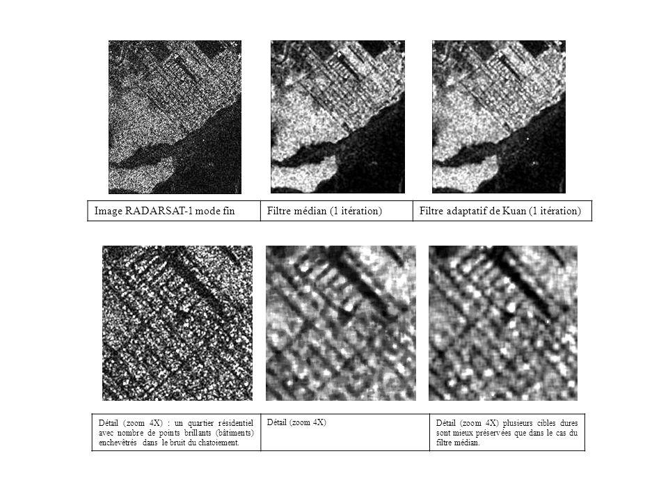 Image RADARSAT-1 mode finFiltre médian (1 itération)Filtre adaptatif de Kuan (1 itération) Détail (zoom 4X) : un quartier résidentiel avec nombre de points brillants (bâtiments) enchevêtrés dans le bruit du chatoiement.